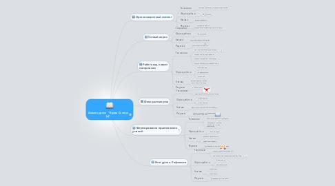 "Mind Map: Анализ урока  ""Буква О, звук [о]"""