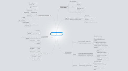 Mind Map: Past, current, and future of Instructional Technology