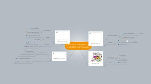Mind Map: ¿Qué seria del mundo sin aparatos electrónicos?