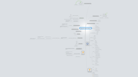 Mind Map: Seattle SEO Consultant System