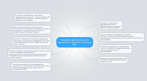 Mind Map: Культурно-просветительская деятельность педагога с помощью ИКТ