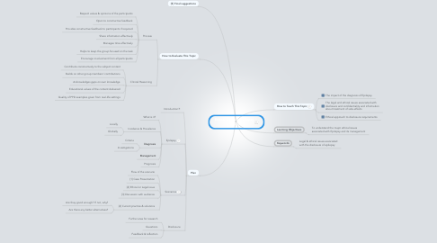 Mind Map: Ethical Issues in Epilepsy [PPDT]