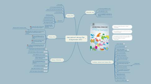 Mind Map: International Literacy Day 8 September 2013