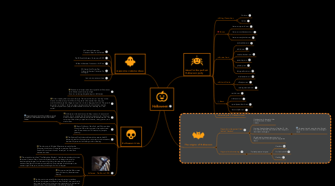 Mind Map: Halloween