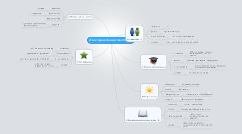 Mind Map: Анализ урока обучения грамоте