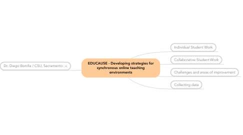 Mind Map: EDUCAUSE - Developing strategies for synchronous online teaching environments