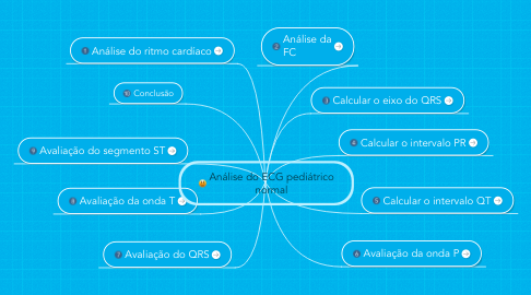 Mind Map: Análise do ECG pediátrico normal