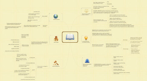 Mind Map: The Purpose Of Business Activity