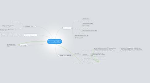 Mind Map: Увеличение конверсии проекта Дрим Ворк