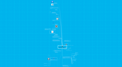 Mind Map: Повышение квалификации учителей (Образование 3.0) Как учителям может помочь интернет?