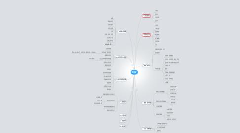Mind Map: 新日記