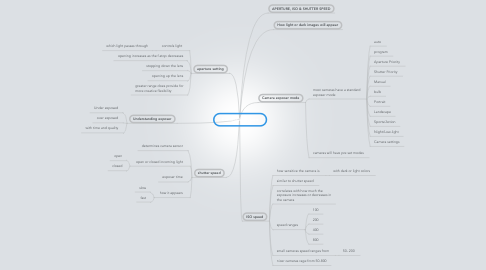 Mind Map: Camera Exposure