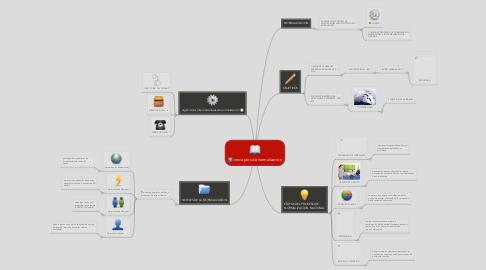 Mind Map: conceptos de normalizacion