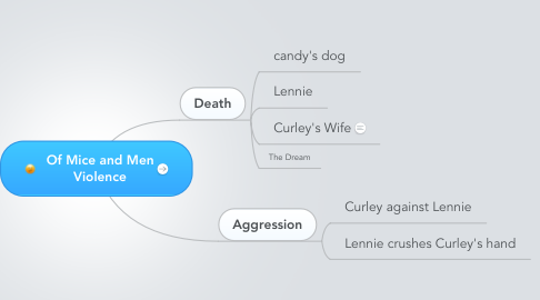 Mind Map: Of Mice and Men   Violence