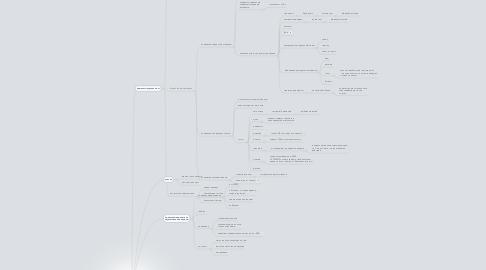 Mind Map: показатели влияющие на продажу