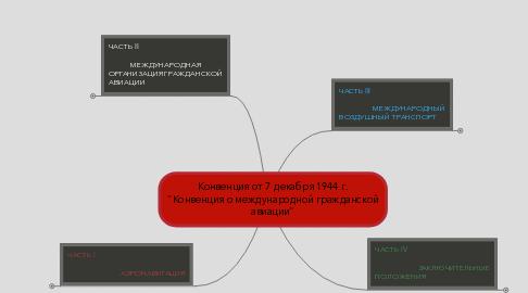 """Mind Map: Конвенция от 7 декабря 1944 г. """"Конвенция о международной гражданской авиации"""""""