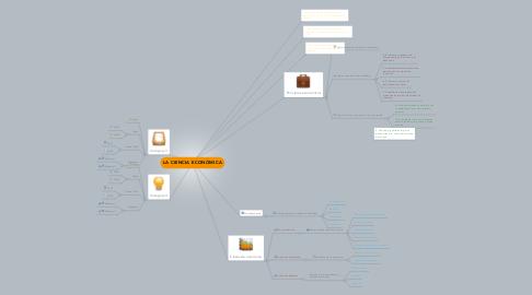 Mind Map: LA CIENCIA ECONÓMICA