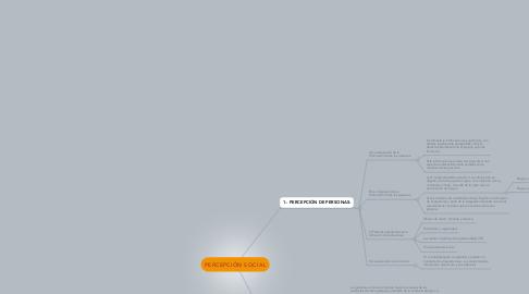 Mind Map: PERCEPCIÓN SOCIAL