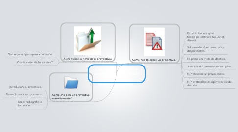 Mind Map: Come fare una richieste di preventivo corretta ed a chi inviarla?