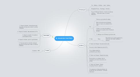 Mind Map: EL MANIQUÍ PARTIDO