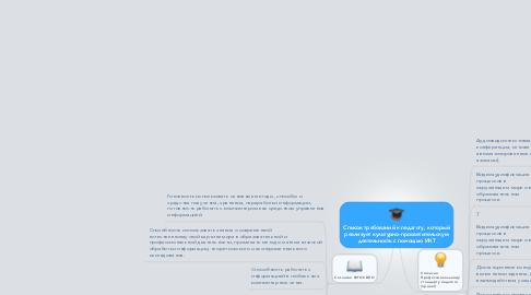 Mind Map: Список требований к педагогу, который реализует культурно-просветительскую деятельность с помощью ИКТ