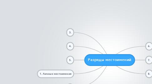Mind Map: Разряды местоимений