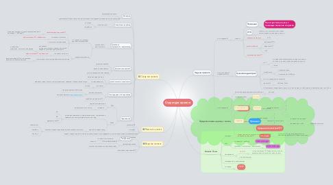 Mind Map: Структура проекта