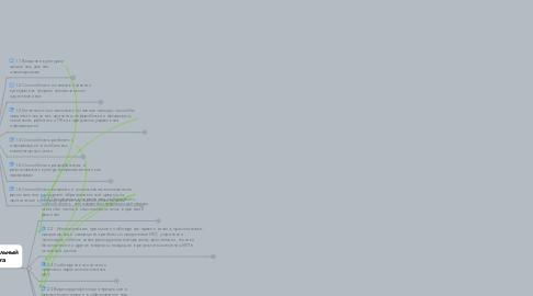 Mind Map: Список требований к педагогу, который использует культурно-просветительскую деятельность с помощью ИКТ