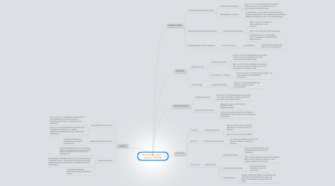 Mind Map: El ARTE DEL CAFE     QUALITY GRAINS