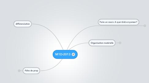 Mind Map: M1D-2013
