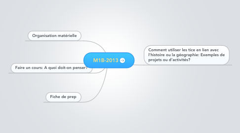 Mind Map: M1B-2013
