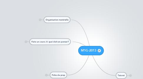 Mind Map: M1G-2013