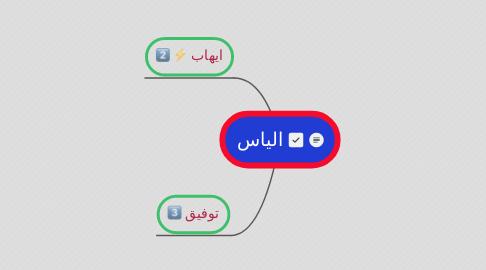 Mind Map: الياس