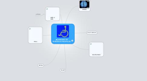 Mind Map: ABANDONO DE PERSONAS INCAPACES