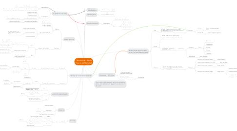 Mind Map: Discurso del Relato (Teoría de Genette)