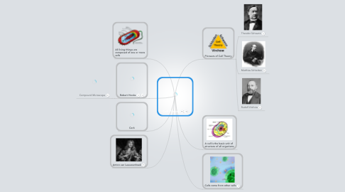 Mind Map: Cell Theory