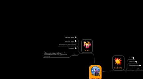 Mind Map: Программы