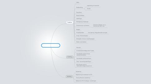 Mind Map: Funktionsbeskrivelse