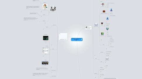 Mind Map: DERECHOS DE AUTOR-SOFTWARE LIBRE Y NORMAS APA