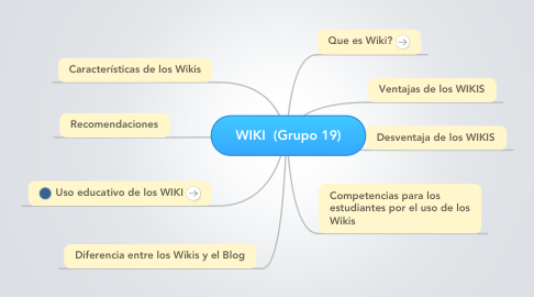 Mind Map: WIKI  (Grupo 19)