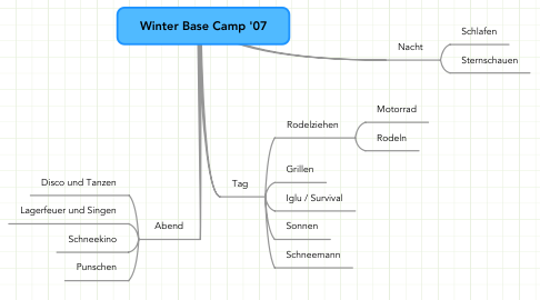 Mind Map: Winter Base Camp
