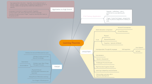 Mind Map: Learning Theorists