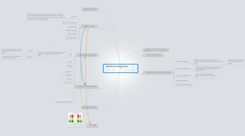 Mind Map: Diseño de redes de datos.