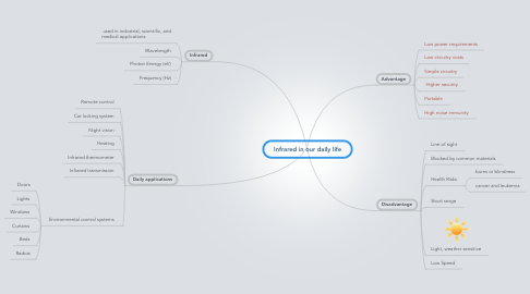 Mind Map: Infrared in our daily life