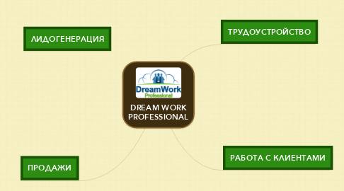Mind Map: DREAM WORK PROFESSIONAL