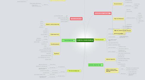 Mind Map: РАБОТА С КЛИЕНТАМИ
