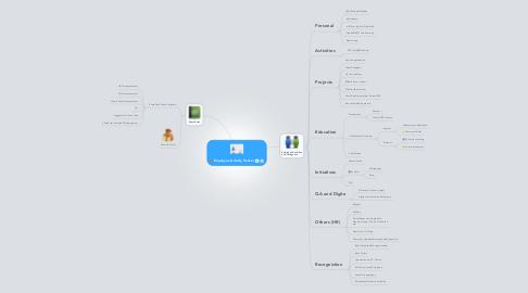 Mind Map: Employee Activity Tracker