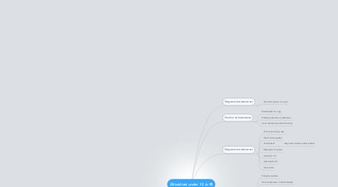 Mind Map: Eliteidræt under 15 år