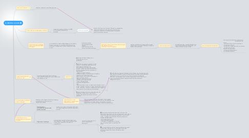 Mind Map: La didattica e la rete