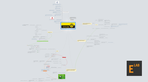 Mind Map: 7. Borussia Dortmund